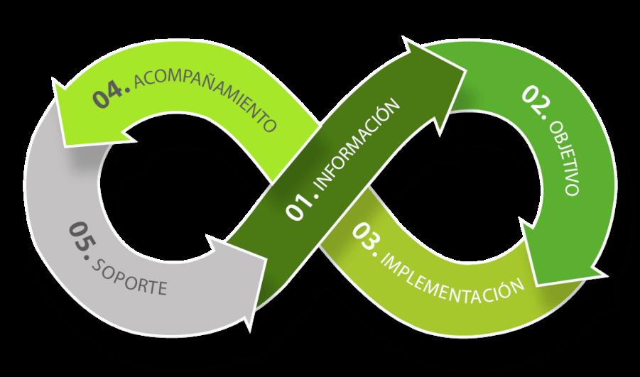 https://centraldesoluciones.com/portal/wp-content/uploads/2021/03/metodologia-diagrama.png